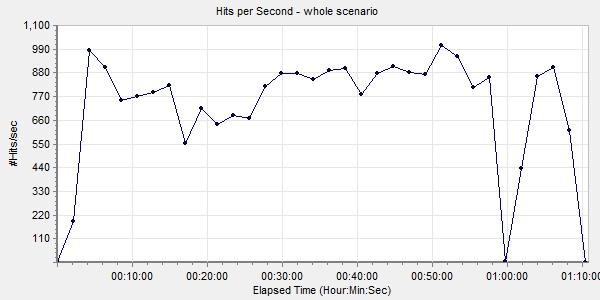 Hits per second