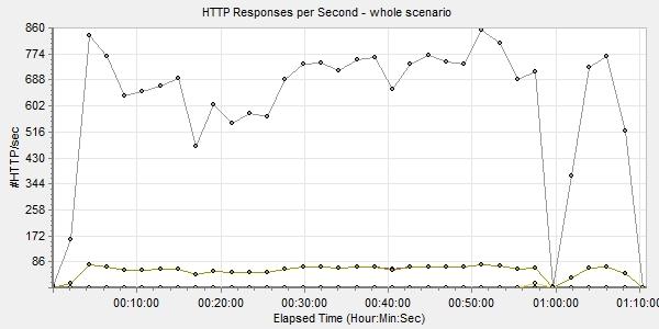 HTTP responses per second
