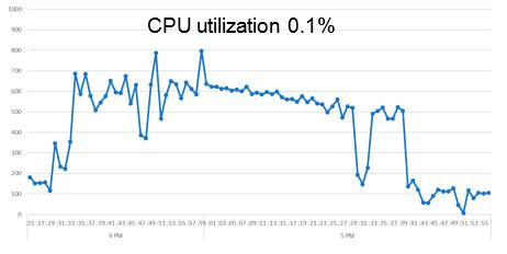 Производительность процессора в варианте «Эконом»