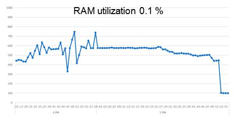 Использование RAM в варианте «Эконом»