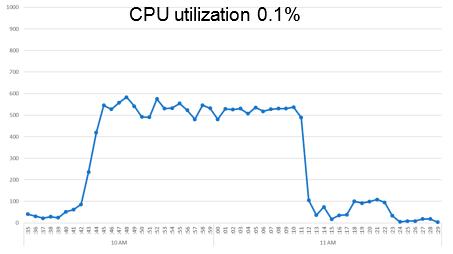 Производительность процессора в варианте Performance