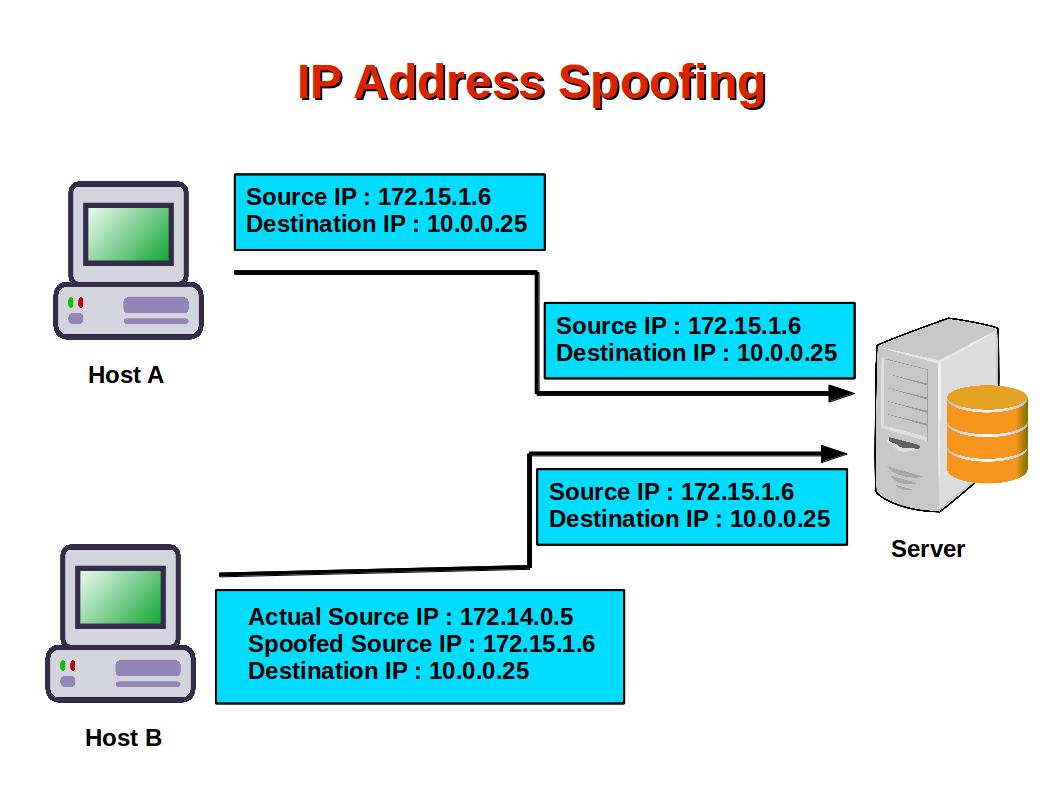 Image result for ip spoofing