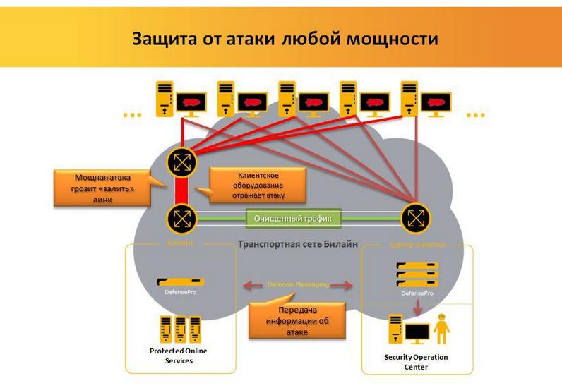 Защита от ДДоС атак сервера