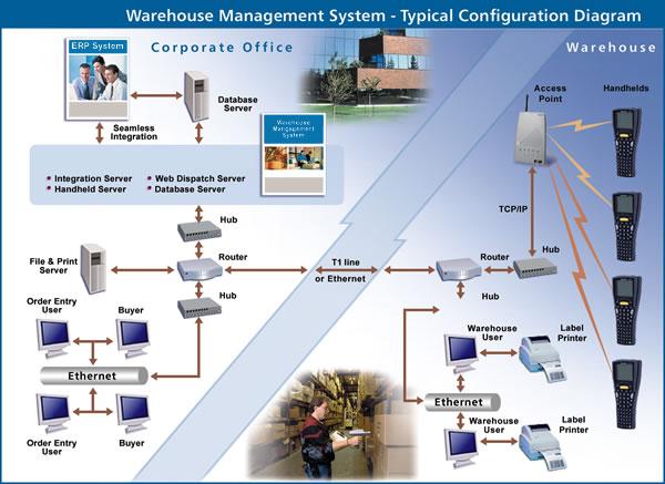 Image result for Warehouse Management System
