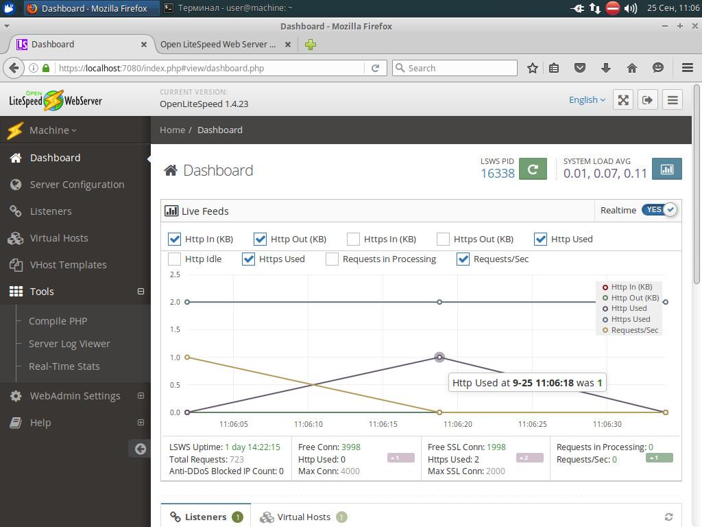 Вывод графиков в панели администратора OpenLiteSpeed