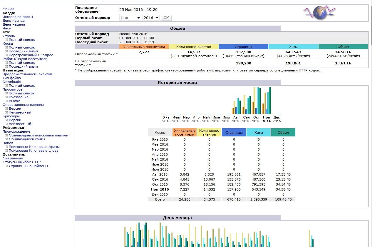 Отчет AWStats