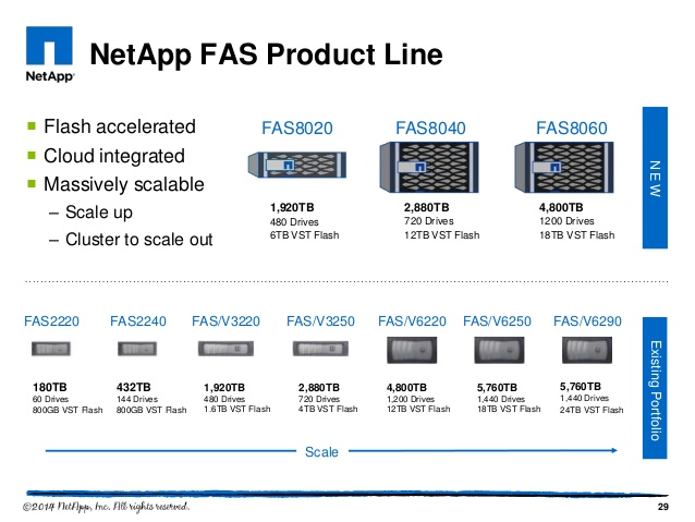 Image result for ssd NetApp FAS3250