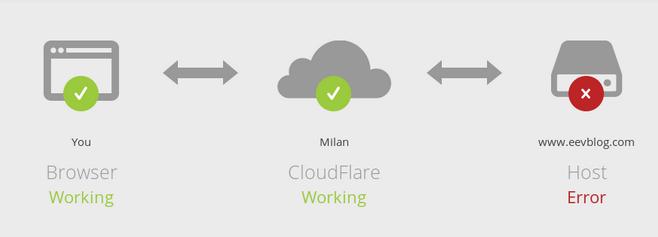 Защита от ddos cloudflare