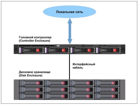 Схема NAS с внешним дисковым хранилищем