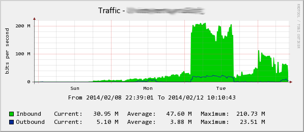 SNMP Amplification DDoS