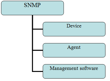 SNMP Amplification