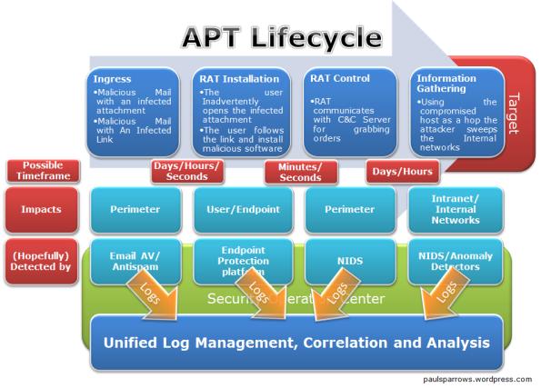 Защита от таргетированных атак на ИТ-инфраструктуру
