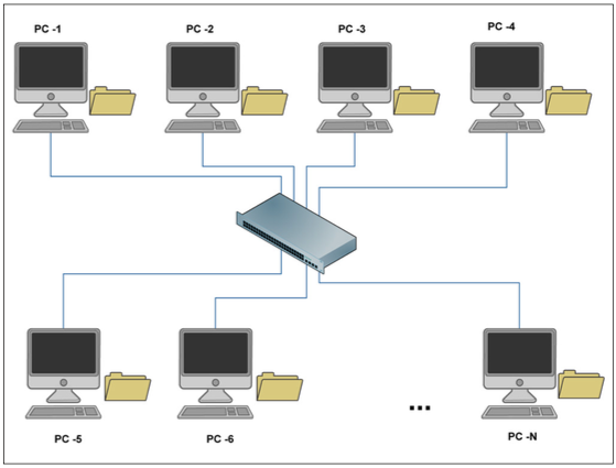 Невыделенный файловый сервер