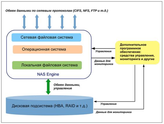 Внутренняя структура NAS