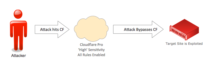 Image result for cloudflare ip address disclosure