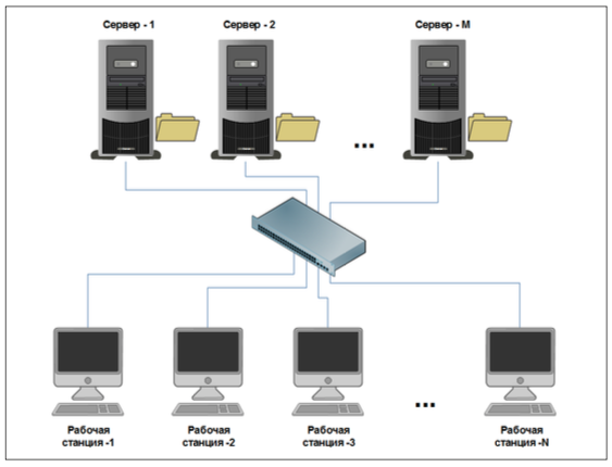 Выделенный файловый сервер