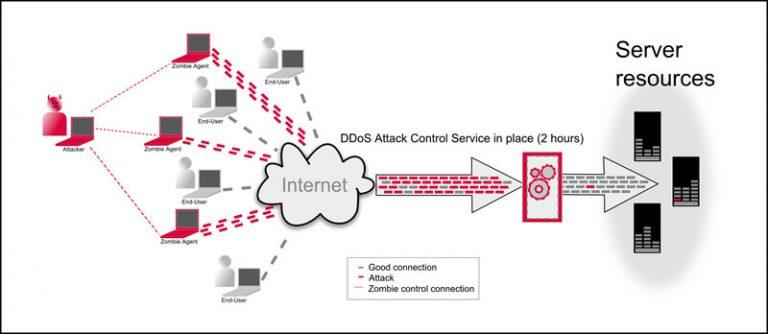 DDoS защита Windows. Как спасти ситуацию? - AntiDDoS.biz