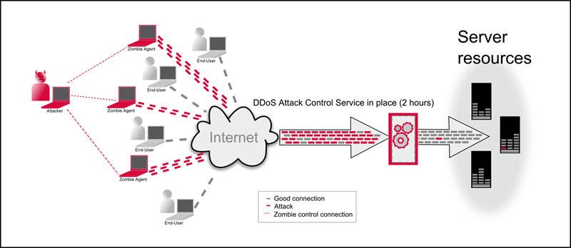 DDoS защита Windows