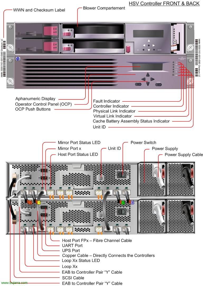 конфигурация HP EVA