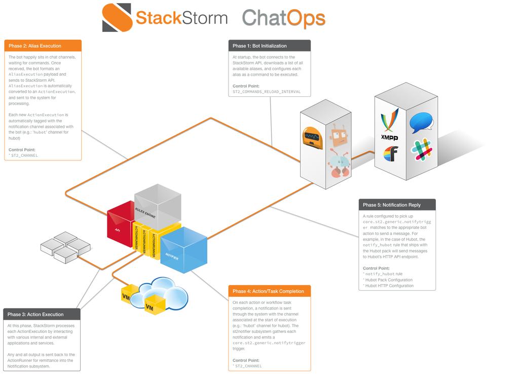 Картинки по запросу StackStorm