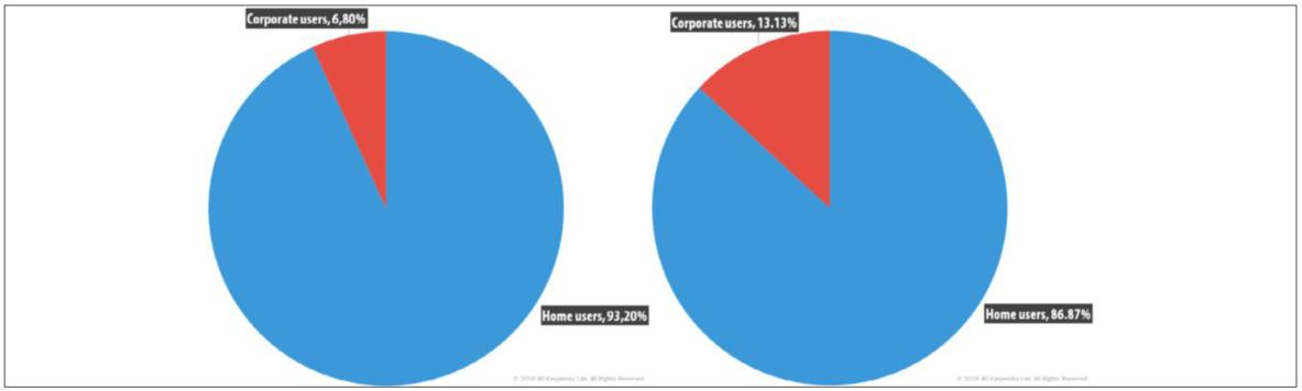 Доля корпоративных пользователей среди атакуемых за год выросла вдвое, с 6,8 до 13,13%
