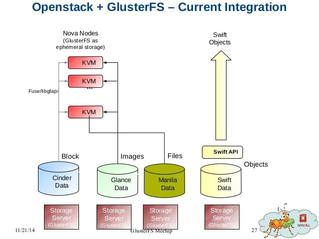 Картинки по запросу GlusterFS