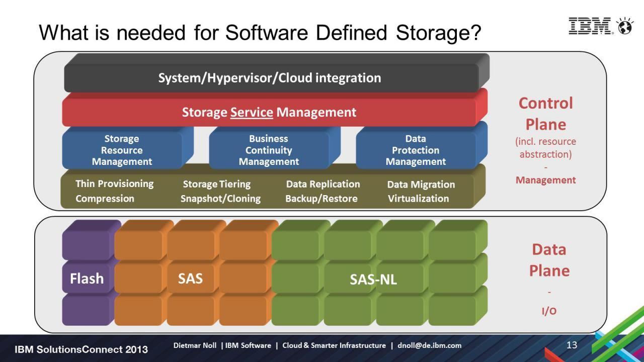 Картинки по запросу Software-defined storage, SDS.