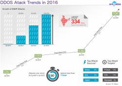 статистика ддос атак